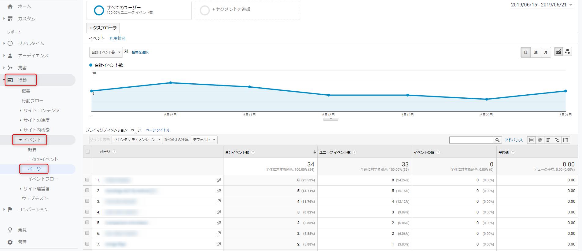 Google Analytics - ページ別イベント数