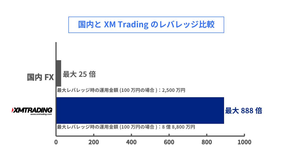 国内FXとXM Tradingのレバレッジ比較